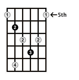 Diminished-Arpeggio-Frets-Key-Eb-Pos-5-Shape-4
