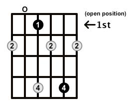 Diminished-Arpeggio-Frets-Key-Eb-Pos-Open-Shape-0