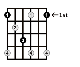 Diminished-Arpeggio-Frets-Key-F-Pos-1-Shape-1