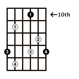 Diminished-Arpeggio-Frets-Key-F-Pos-10-Shape-5