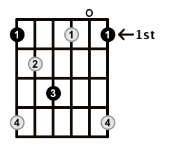 Diminished-Arpeggio-Frets-Key-F-Pos-Open-Shape-0