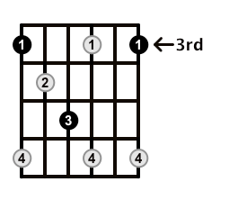 Diminished-Arpeggio-Frets-Key-G-Pos-3-Shape-1