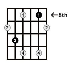 Diminished Arpeggios On The Guitar – CAGED Positions and Theory