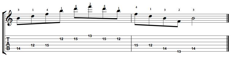 Diminished-Arpeggio-Notes-Key-B-Pos-12-Shape-3