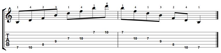 Diminished-Arpeggio-Notes-Key-B-Pos-7-Shape-1