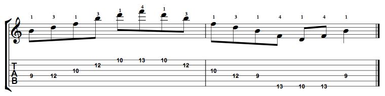 Diminished-Arpeggio-Notes-Key-B-Pos-9-Shape-2