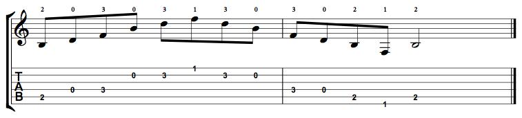 Diminished-Arpeggio-Notes-Key-B-Pos-Open-Shape-0
