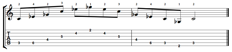 C Diminished Arpeggio on the Guitar – 5 CAGED Positions, Tabs and Theory