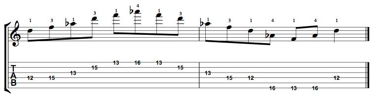 Diminished-Arpeggio-Notes-Key-D-Pos-12-Shape-2