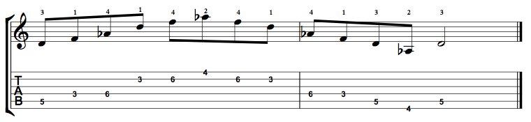 D Diminished Arpeggio on the Guitar – 5 CAGED Positions, Tabs and Theory