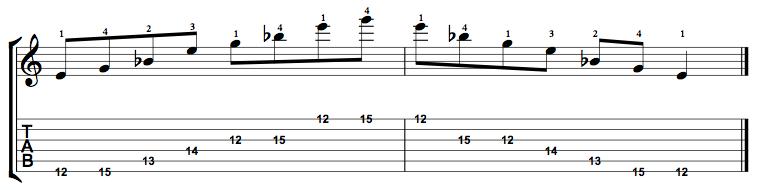 Diminished-Arpeggio-Notes-Key-E-Pos-12-Shape-1