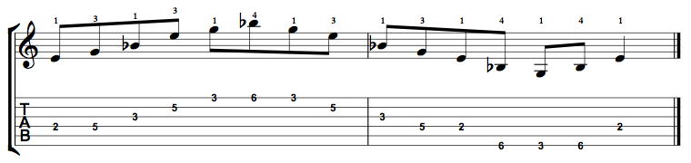 E Diminished Arpeggio on the Guitar – 5 CAGED Positions, Tabs and Theory