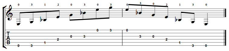 Diminished-Arpeggio-Notes-Key-E-Pos-Open-Shape-0