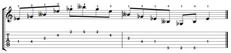 Diminished-Arpeggio-Notes-Key-Eb-Pos-1-Shape-2