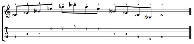 Diminished-Arpeggio-Notes-Key-Eb-Pos-4-Shape-3
