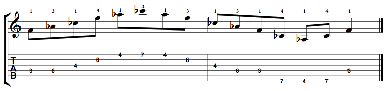 Diminished-Arpeggio-Notes-Key-F-Pos-3-Shape-2