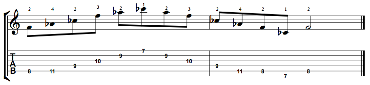 Diminished-Arpeggio-Notes-Key-F-Pos-7-Shape-4
