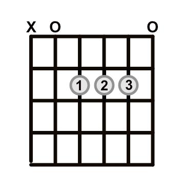Open-Chord-A-Major