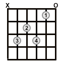 Open-Chord-C7