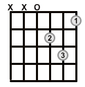 Open-Chord-Dm