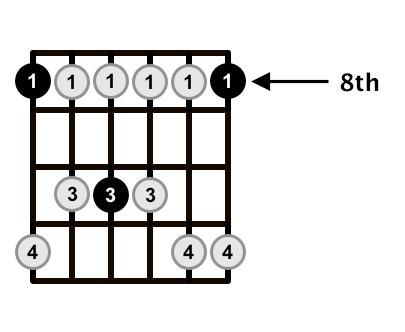 C-Minor-Pentatonic-Scale