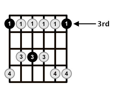 G-Minor-Pentatonic-Scale-3rd-Fret