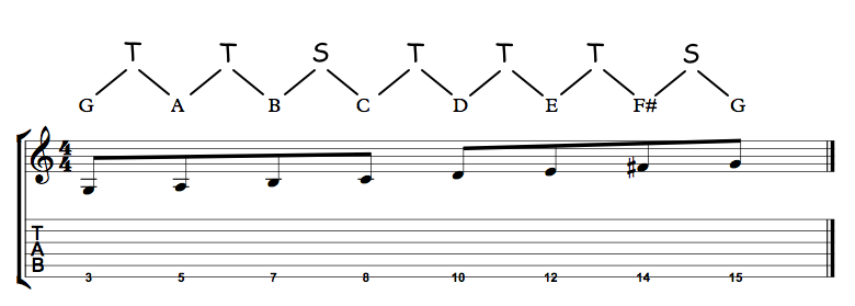 G Major Scale 6th String With Intervals