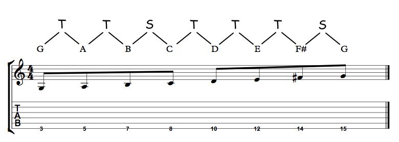 major scale 1 string