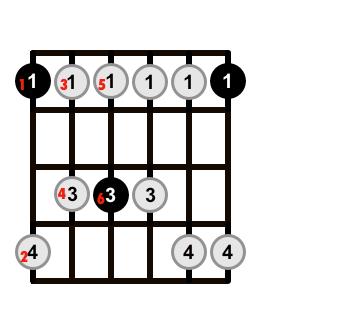 Minor-Pentatonic-Scale-Note-Order