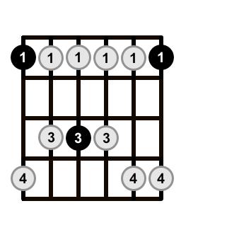 Minor-Pentatonic-Scale-Shape-1
