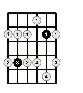 Minor-Pentatonic-Scale-Shape-3