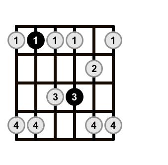 pentatonic scale shape 2