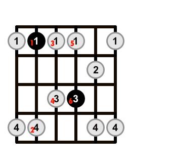 Minor-Pentatonic-Scale-Shape-Note-Order