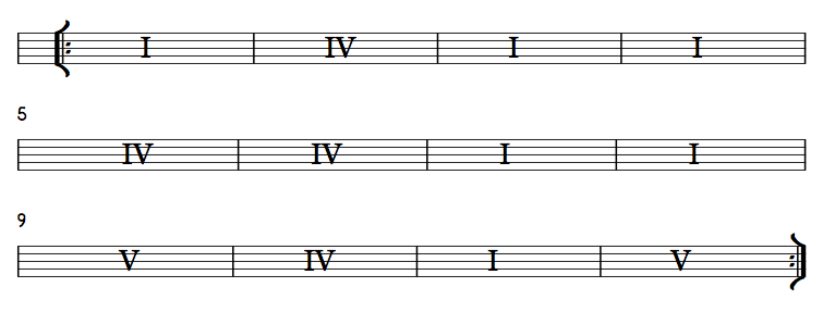 The 12 Bar Blues And The Minor Blues Scale