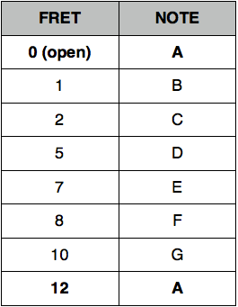 A String Chart