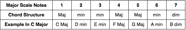 Chord Structure Chart