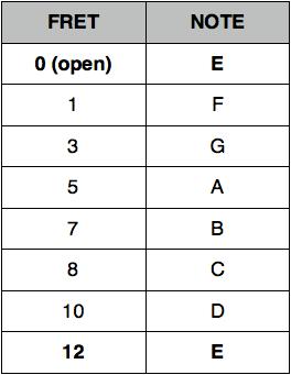 E String Chart