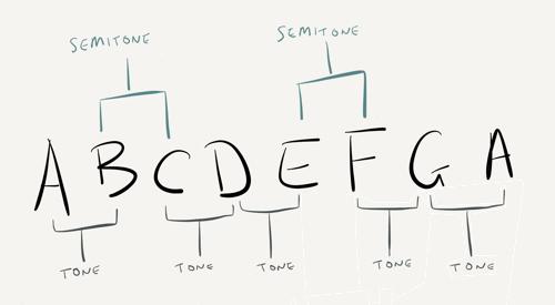 Intervals Between Notes Tones And Semitones