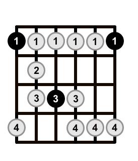 Minor-Blues-Scale