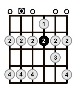 A-Major-Scale-Open