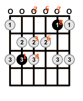 C-Major-Scale-Open-Note-Order