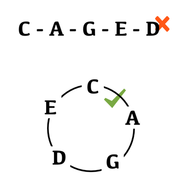 The CAGED System And The Importance Of Five Positions