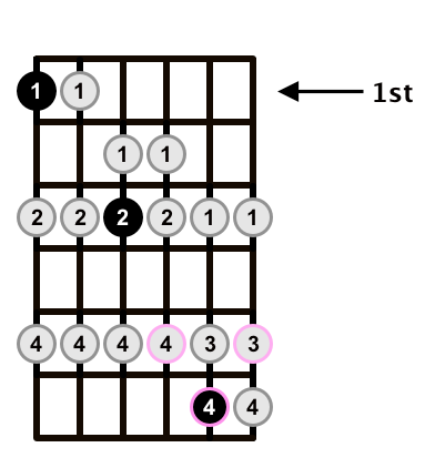 F-Major-Scale-D-of-CAGED