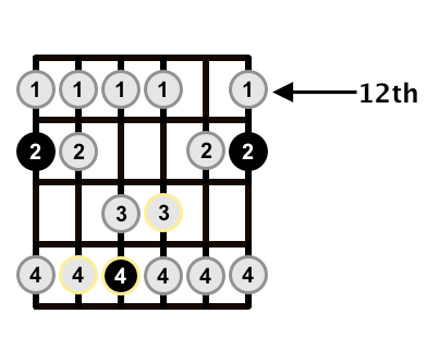 F-Major-Scale-E-of-CAGED