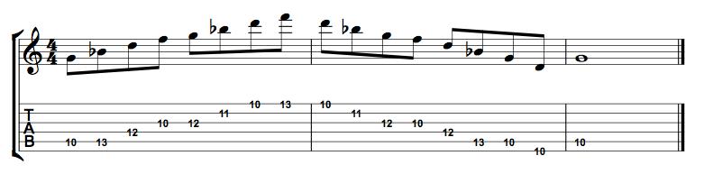 G Minor Pentatonic Full Position