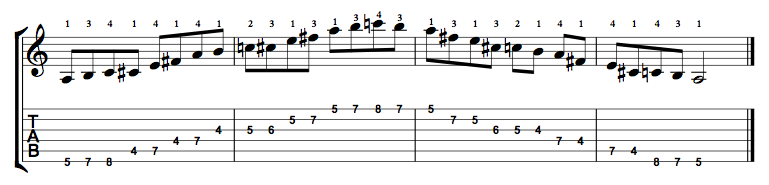 A Major Blues Scale on the Guitar – 5 CAGED Positions, Tabs and Theory