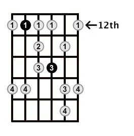 Minor-Blues-Scale-Frets-Key-A-Pos-12-Shape-4