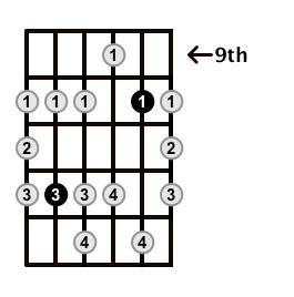 Minor-Blues-Scale-Frets-Key-A-Pos-9-Shape-3