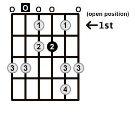 Minor-Blues-Scale-Frets-Key-A-Pos-Open-Shape-0