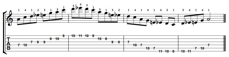 Minor-Blues-Scale-Notes-Key-A-Pos-7-Shape-2